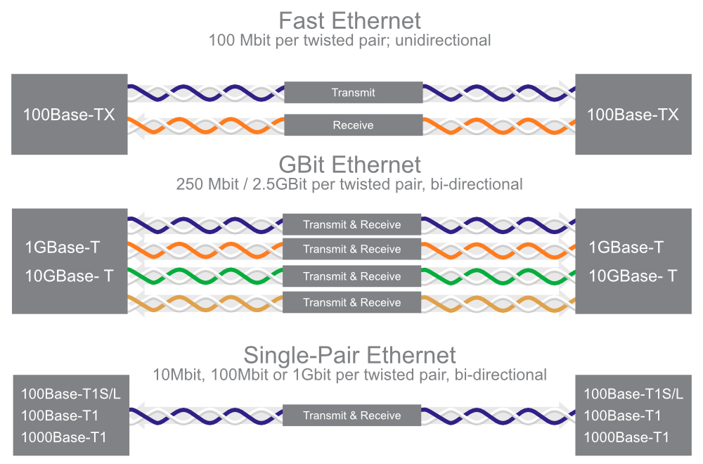 Comparison of Standard Ethernet physics versus SPE