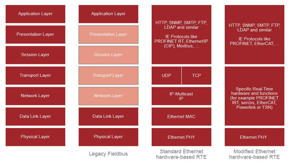 Legacy fieldbus and Ethernet variants in OSI Model