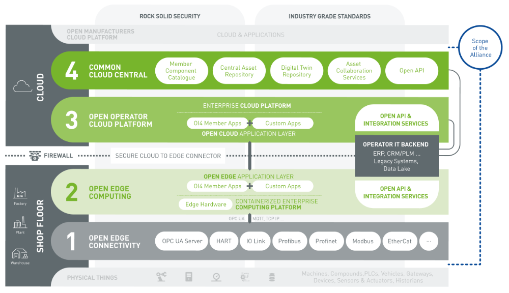 Operating Model of the Open Industry Alliance 4.0 (source: Open Industry 4.0 Alliance)