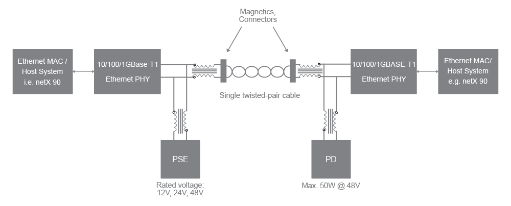 System set-up of a point-to-point connection with power distribution