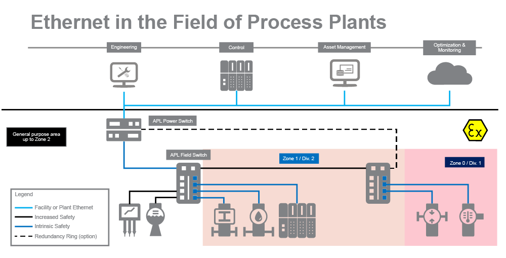 Ethernet-APL implementation scenario in process industry (source: FieldComm Group 2019)