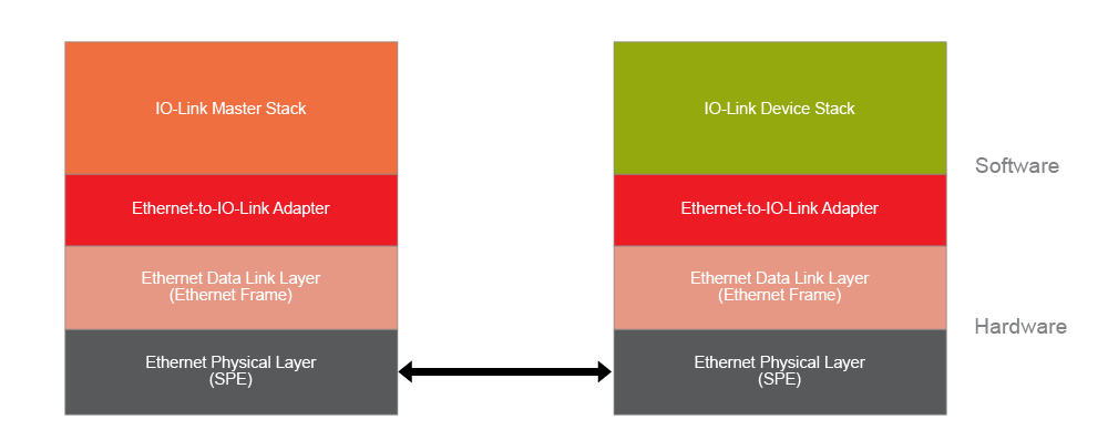 IO-Link data integration into Ethernet hardware and datagrams (source: IO-Link Consortium 2020)