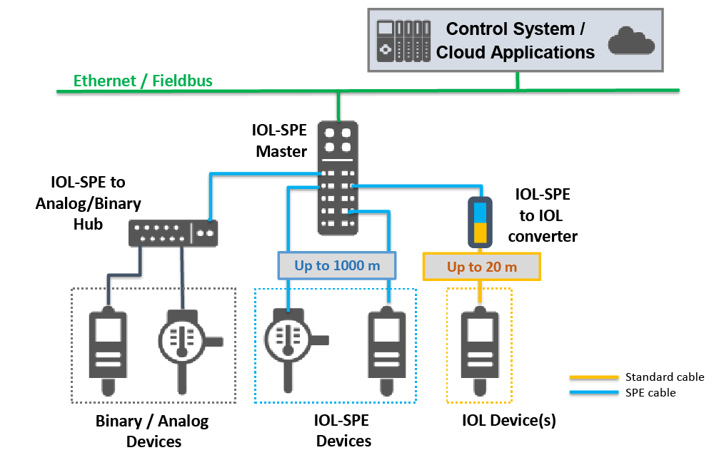 SPE installation in IO-Link eco-system (source: IO-Link Consortium 2020)