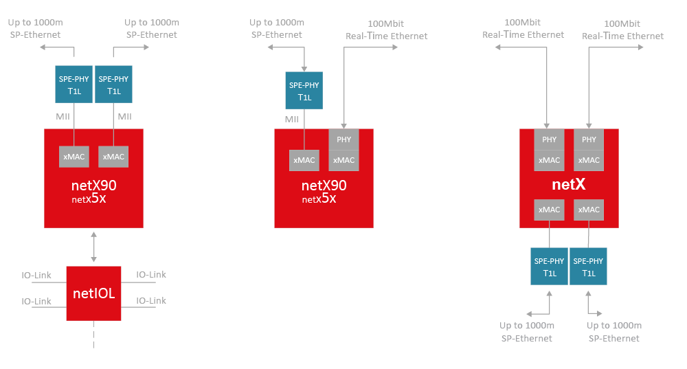 netX based configurations with SPE connection